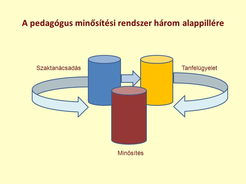 A pedagógus minősítési rendszer három alappillére