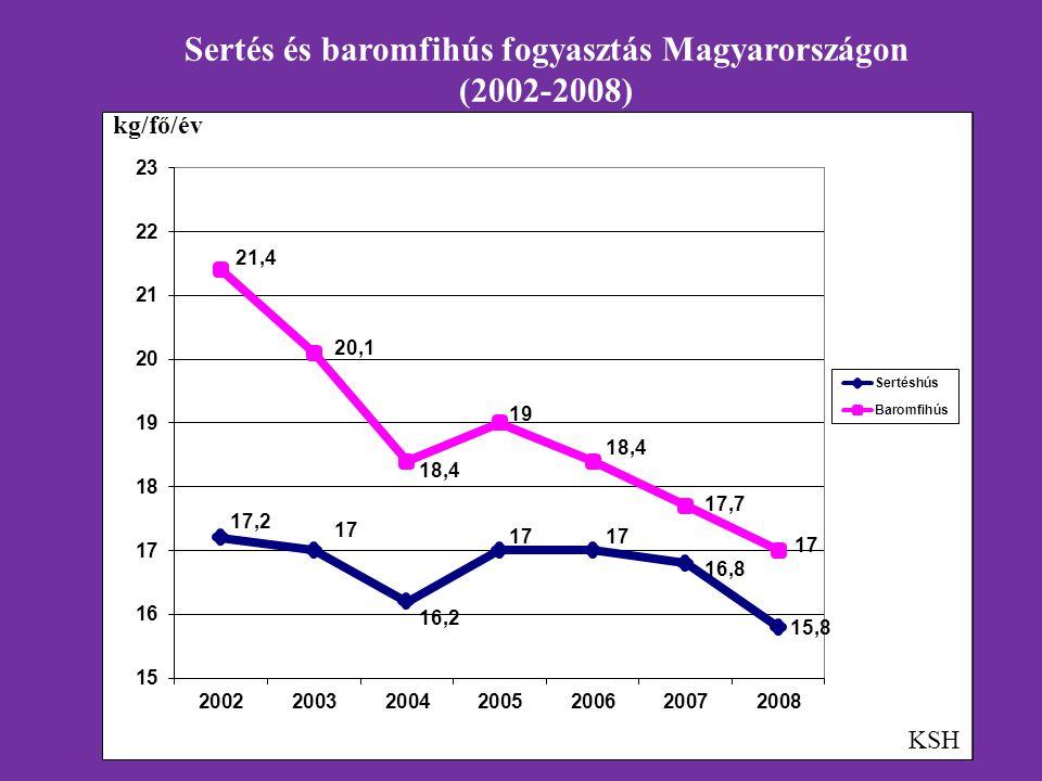 Sertés és baromfihús fogyasztás Magyarországon