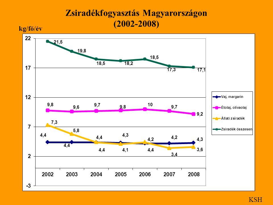Zsiradékfogyasztás Magyarországon
