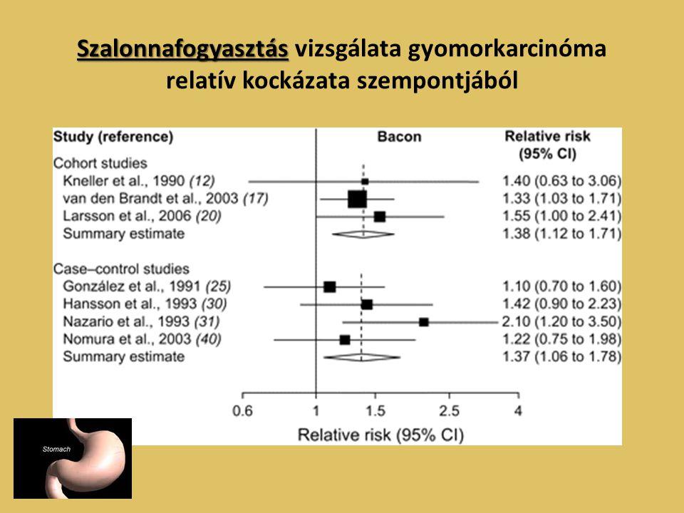 Szalonnafogyasztás vizsgálata gyomorkarcinóma relatív kockázata szempontjából