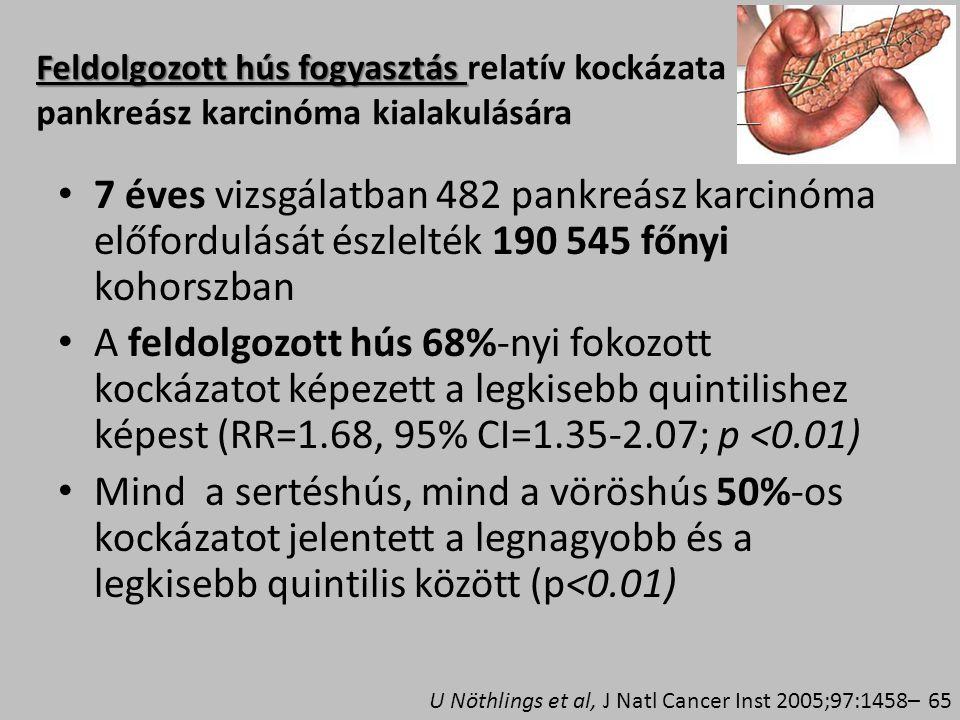 Feldolgozott hús fogyasztás relatív kockázata pankreász karcinóma kialakulására