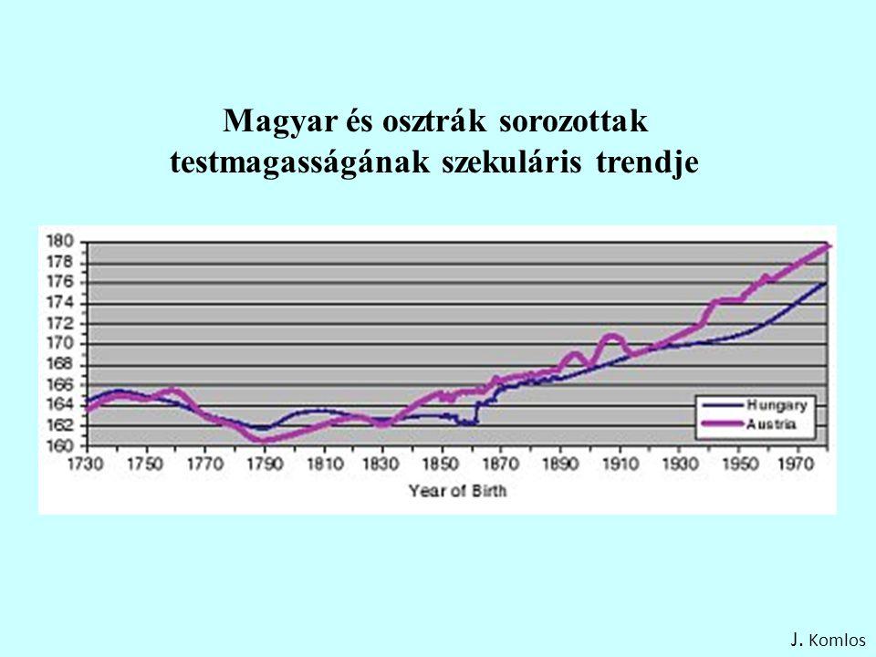 Magyar és osztrák sorozottak testmagasságának szekuláris trendje