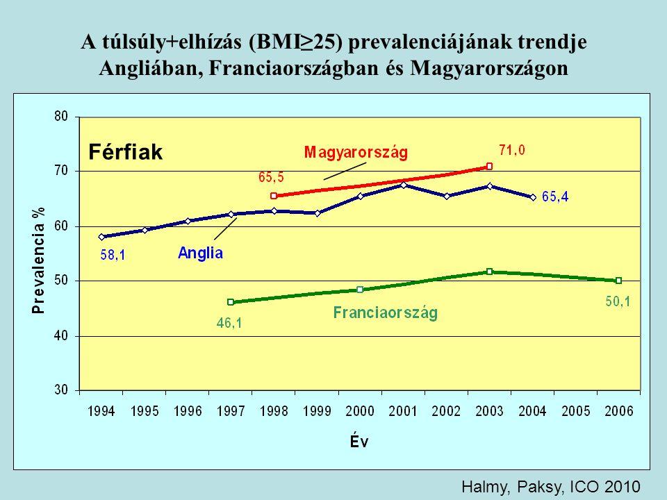 A túlsúly+elhízás (BMI≥25) prevalenciájának trendje Angliában, Franciaországban és Magyarországon
