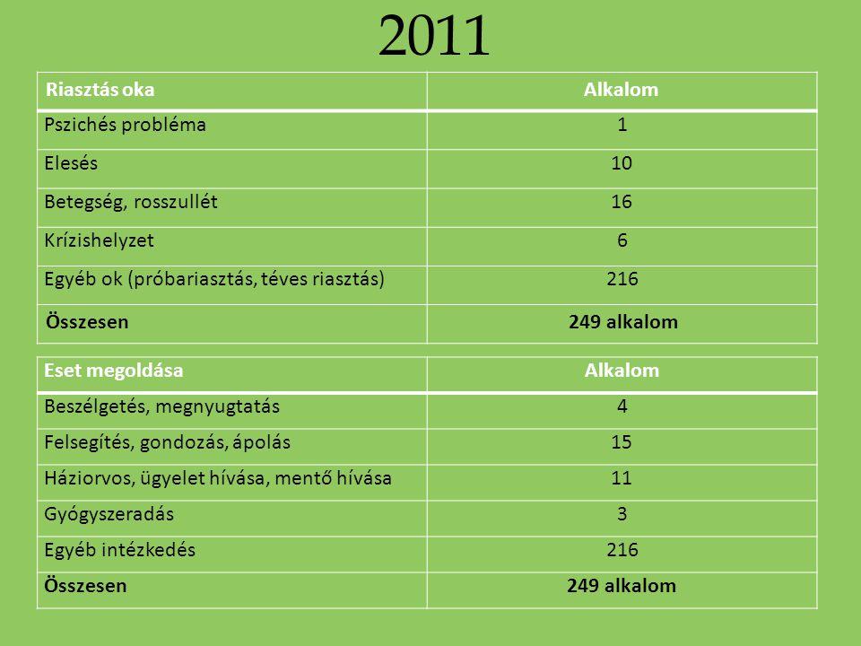 2011 Riasztás oka Alkalom Pszichés probléma 1 Elesés 10