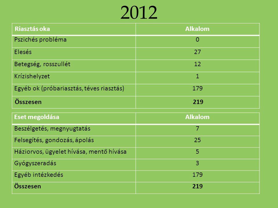 2012 Riasztás oka Alkalom Pszichés probléma Elesés 27