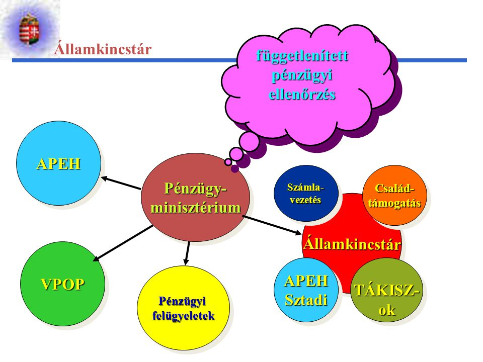 függetlenített pénzügyi ellenőrzés