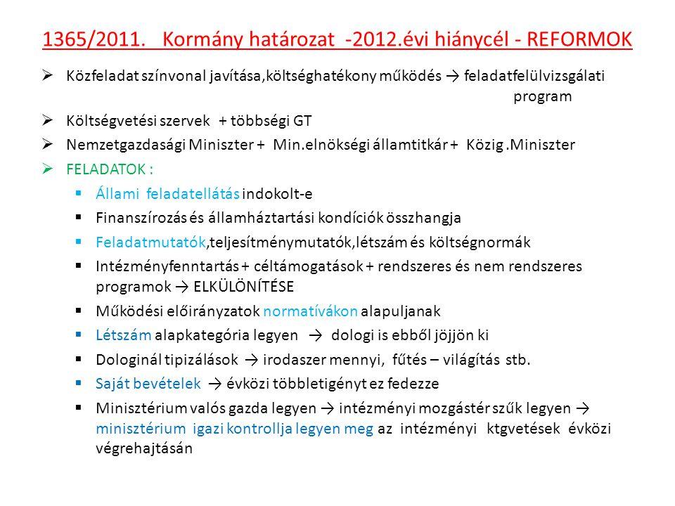 1365/2011. Kormány határozat -2012.évi hiánycél - REFORMOK