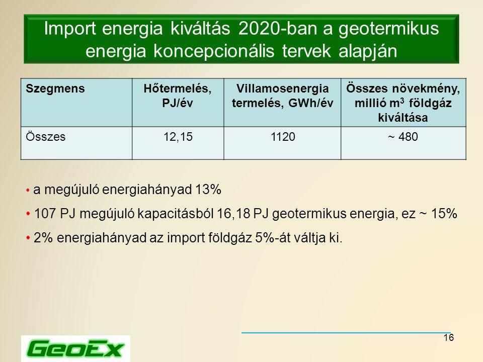 Import energia kiváltás 2020-ban a geotermikus energia koncepcionális tervek alapján