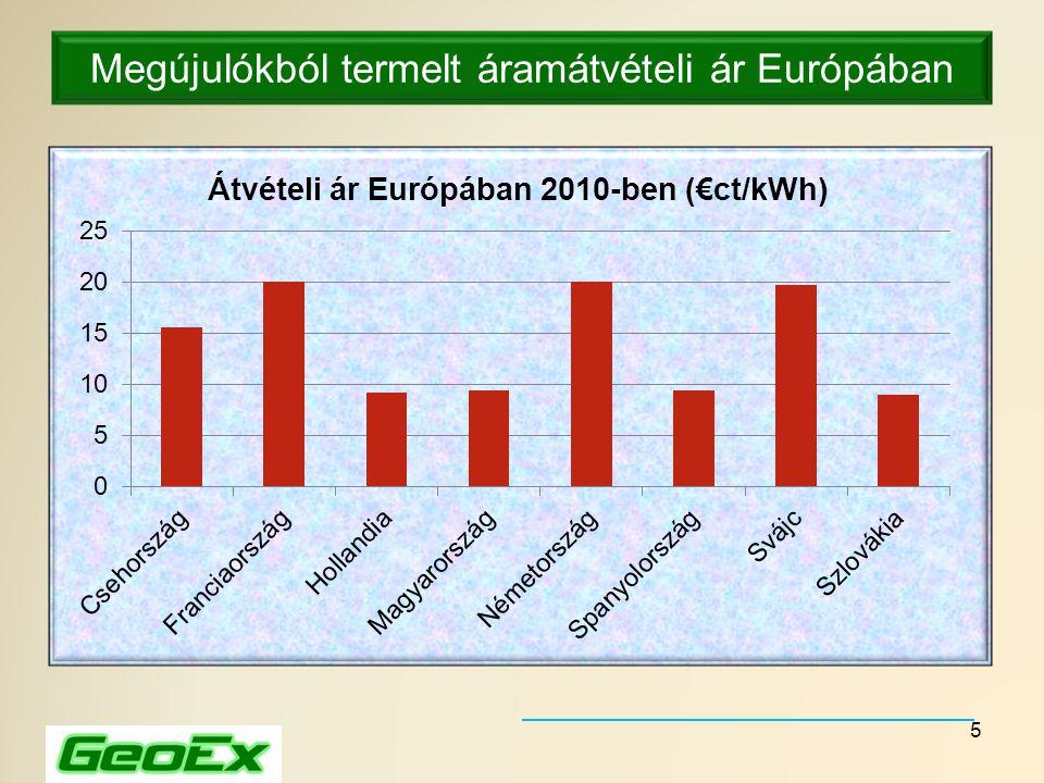 Megújulókból termelt áramátvételi ár Európában