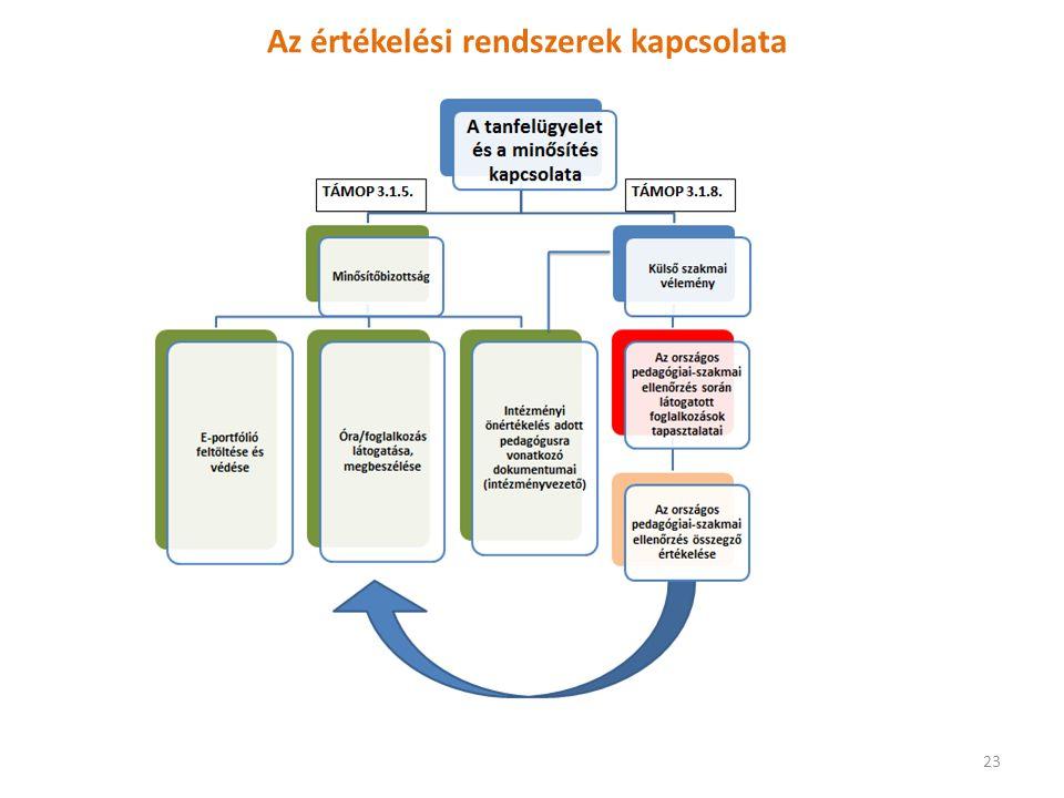 Az értékelési rendszerek kapcsolata