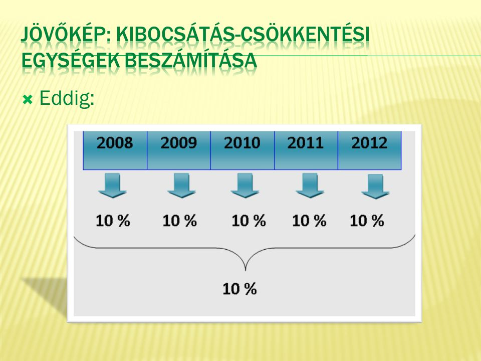 Jövőkép: Kibocsátás-csökkentési egységek beszámítása