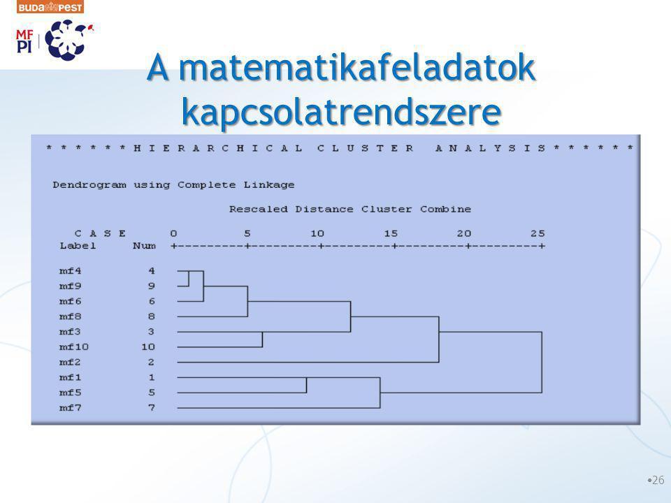 A matematikafeladatok kapcsolatrendszere