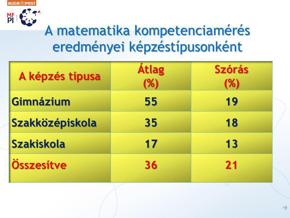 A matematika kompetenciamérés eredményei képzéstípusonként