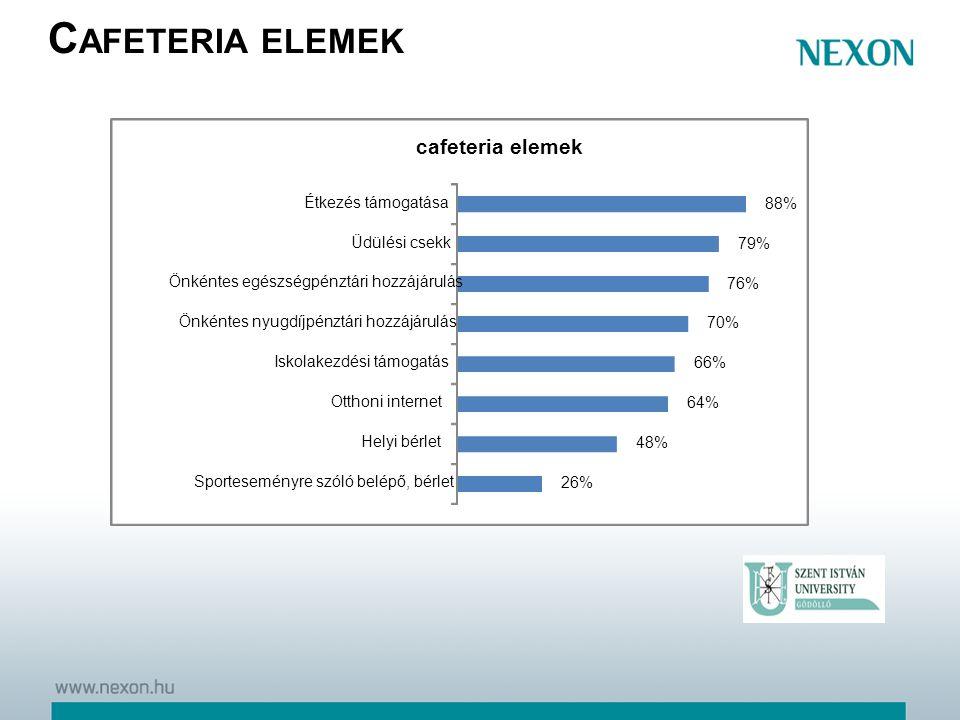 Cafeteria elemek cafeteria elemek 26% 48% 64% 66% 70% 76% 79% 88%