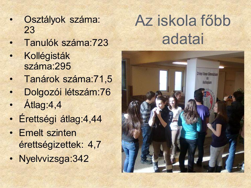 Az iskola főbb adatai Osztályok száma: 23 Tanulók száma:723