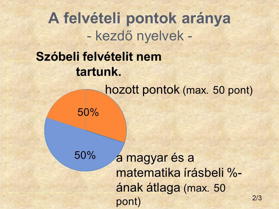 A felvételi pontok aránya - kezdő nyelvek -