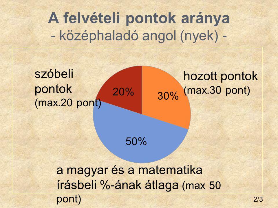 A felvételi pontok aránya - középhaladó angol (nyek) -
