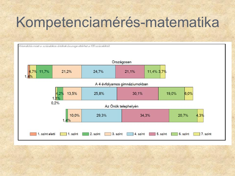 Kompetenciamérés-matematika
