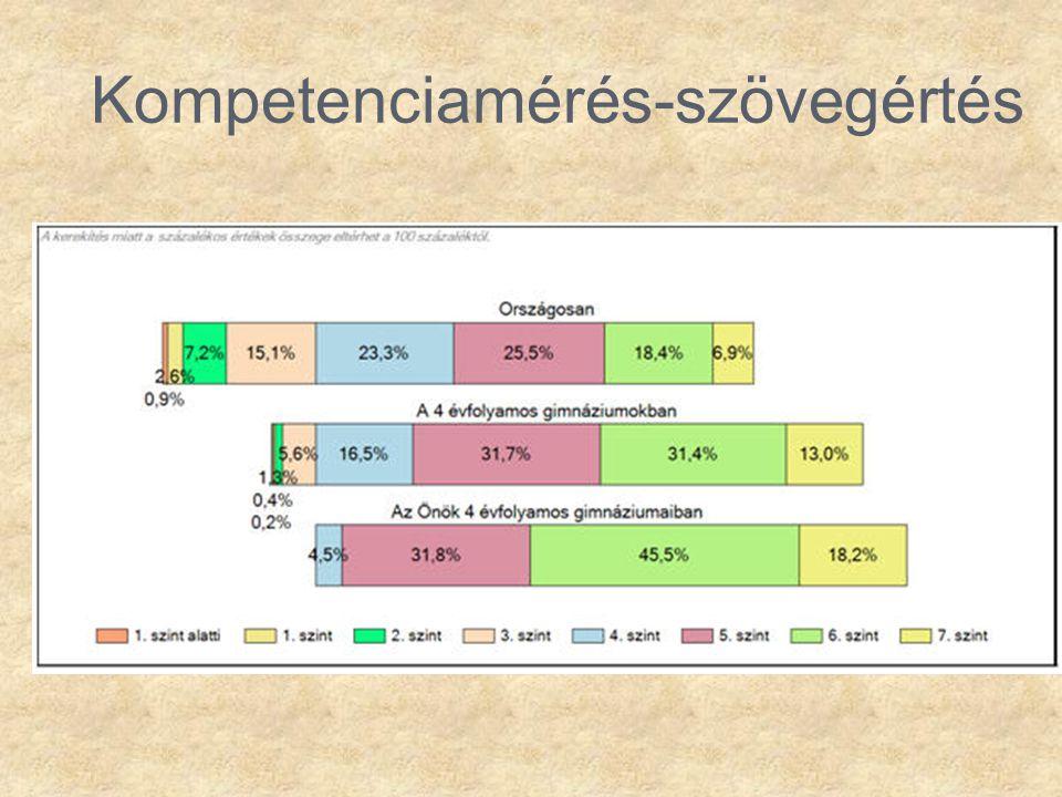 Kompetenciamérés-szövegértés