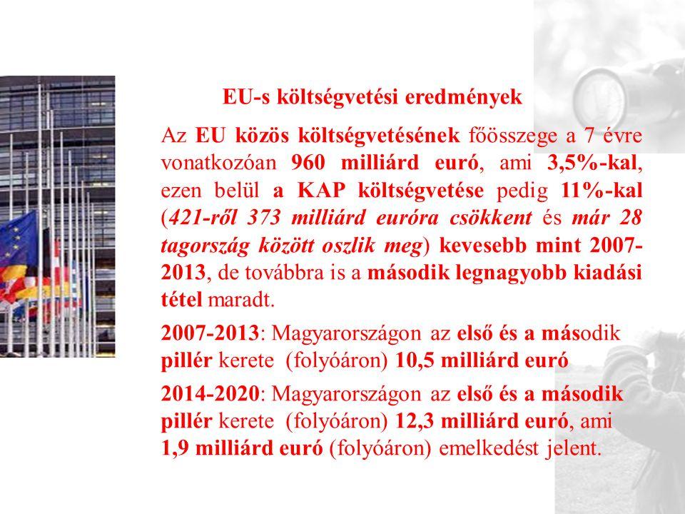 EU-s költségvetési eredmények
