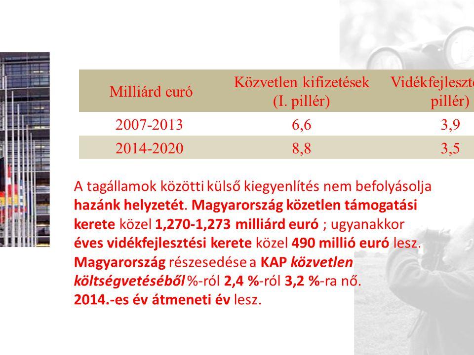 Közvetlen kifizetések (I. pillér) Vidékfejlesztés (II. pillér)