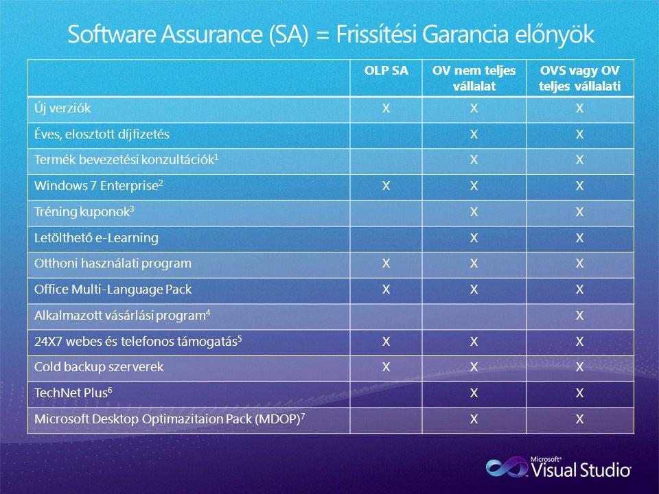 Software Assurance (SA) = Frissítési Garancia előnyök