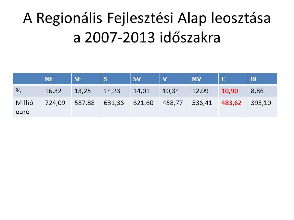 A Regionális Fejlesztési Alap leosztása a 2007-2013 időszakra