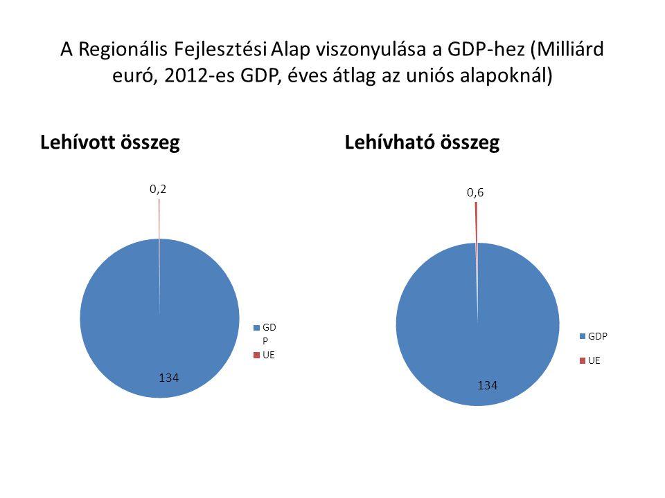 A Regionális Fejlesztési Alap viszonyulása a GDP-hez (Milliárd euró, 2012-es GDP, éves átlag az uniós alapoknál)