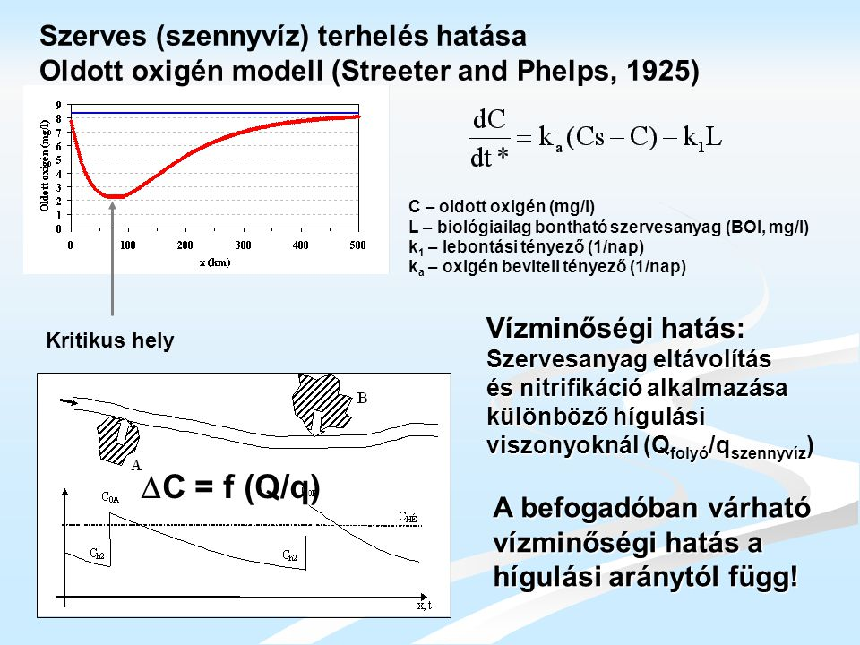 DC = f (Q/q) Szerves (szennyvíz) terhelés hatása