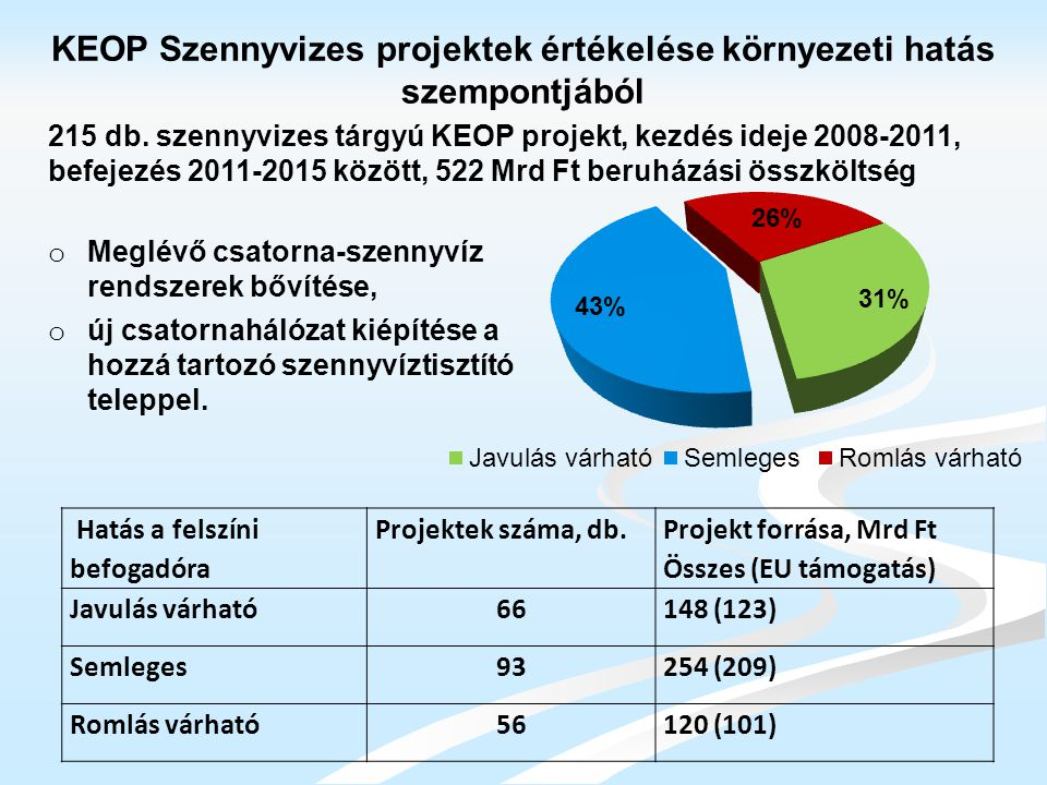KEOP Szennyvizes projektek értékelése környezeti hatás szempontjából