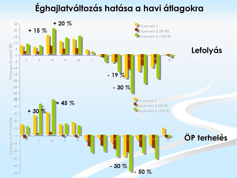 Éghajlatváltozás hatása a havi átlagokra