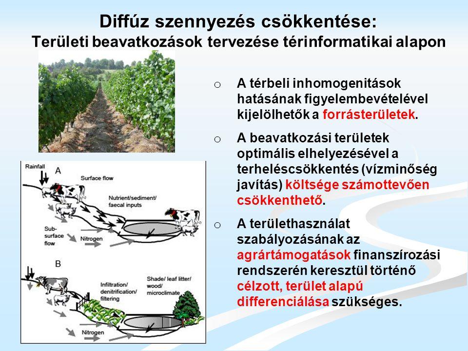 Diffúz szennyezés csökkentése: Területi beavatkozások tervezése térinformatikai alapon