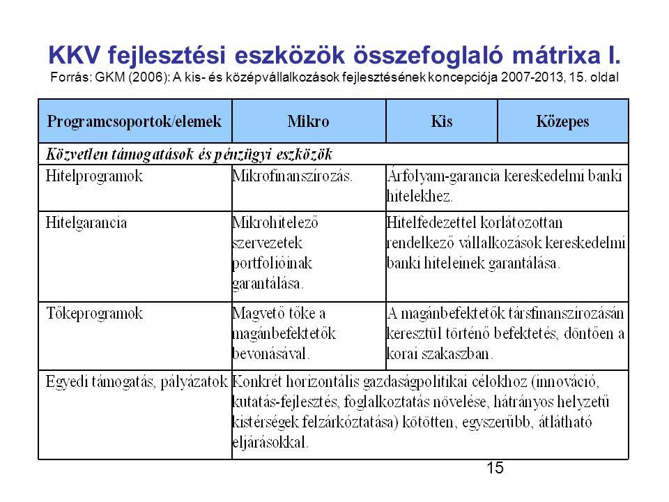 KKV fejlesztési eszközök összefoglaló mátrixa I