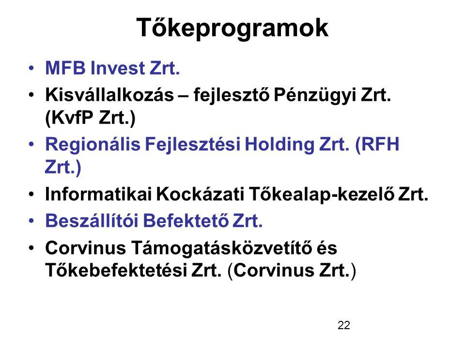 Tőkeprogramok MFB Invest Zrt.