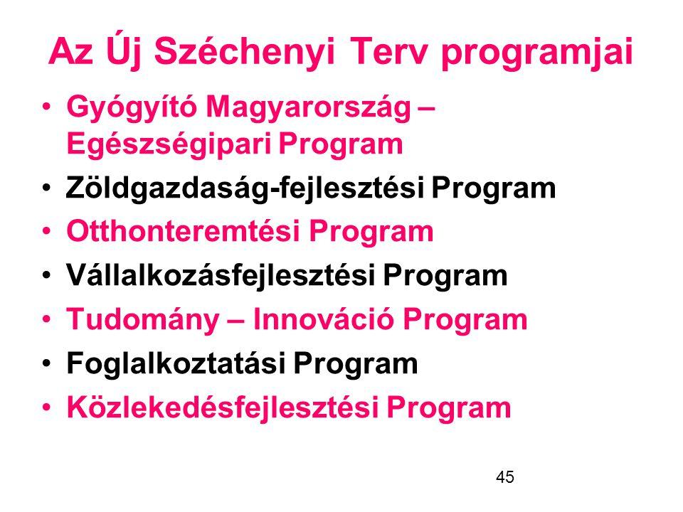 Az Új Széchenyi Terv programjai