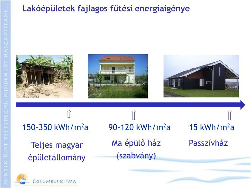 Lakóépületek fajlagos fűtési energiaigénye