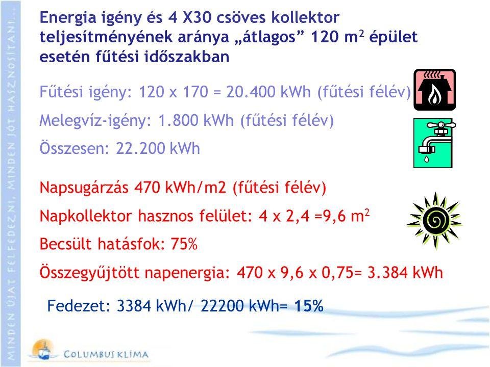 """Energia igény és 4 X30 csöves kollektor teljesítményének aránya """"átlagos 120 m2 épület esetén fűtési időszakban"""