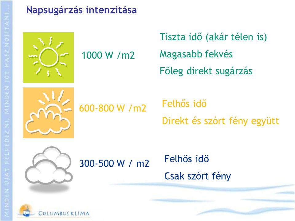 Napsugárzás intenzitása