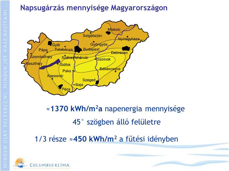 Napsugárzás mennyisége Magyarországon