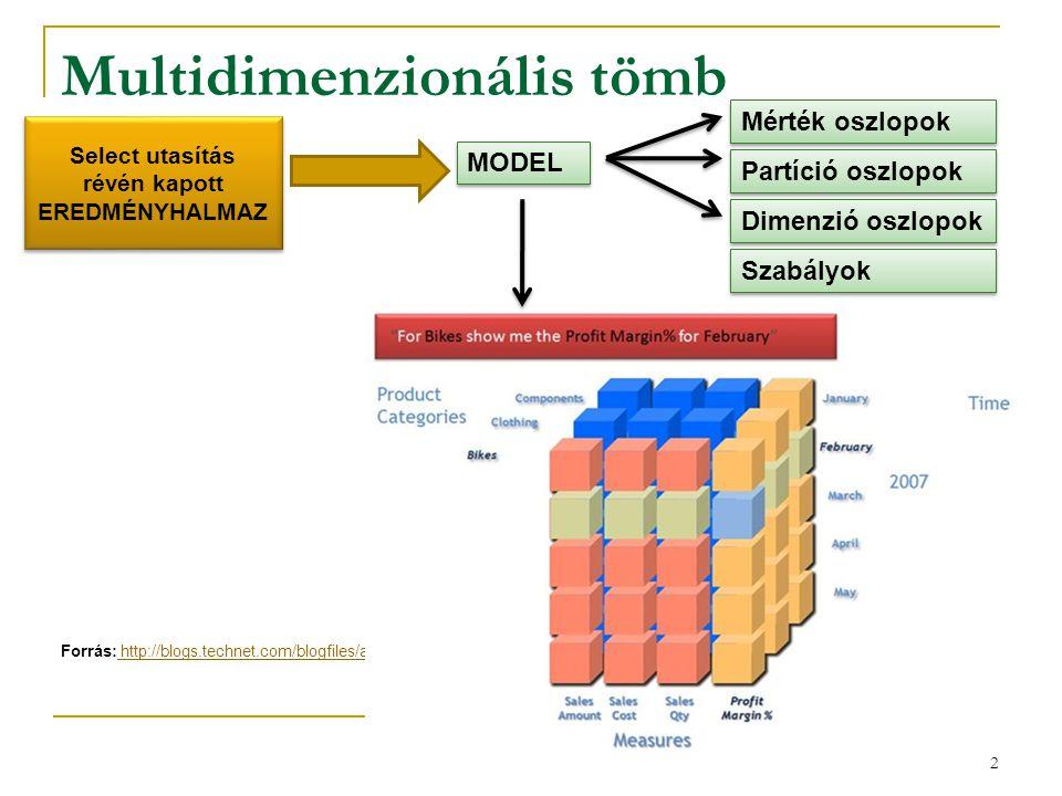 Multidimenzionális tömb