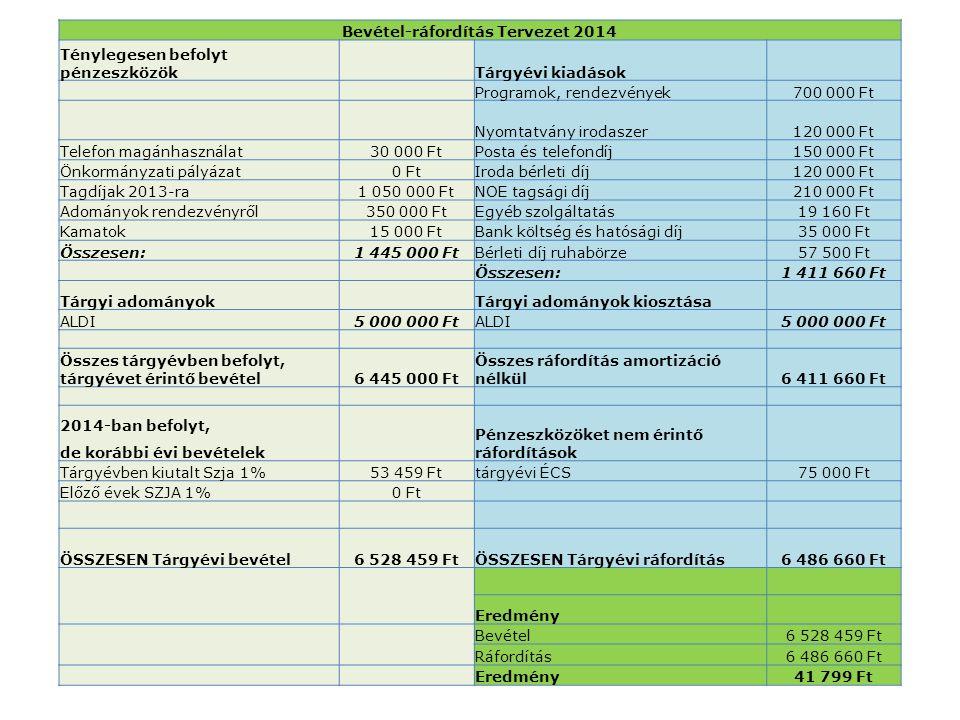 Bevétel-ráfordítás Tervezet 2014