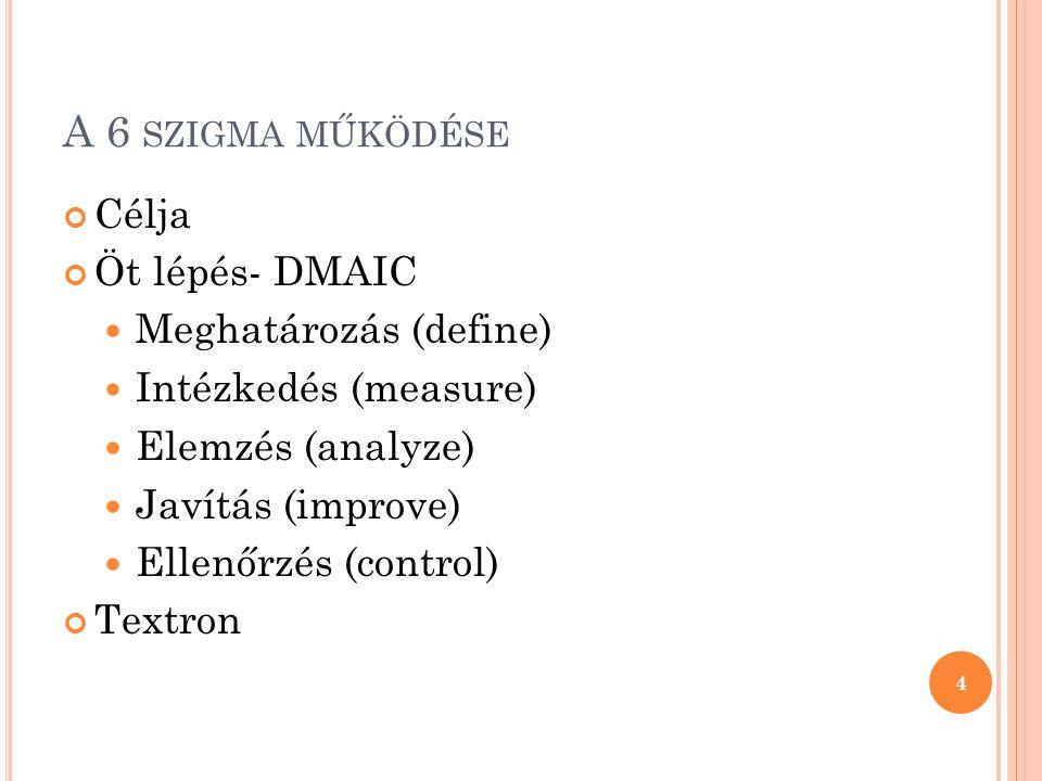 A 6 szigma működése Célja Öt lépés- DMAIC Meghatározás (define)