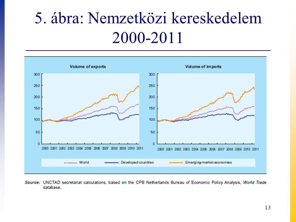 5. ábra: Nemzetközi kereskedelem 2000-2011