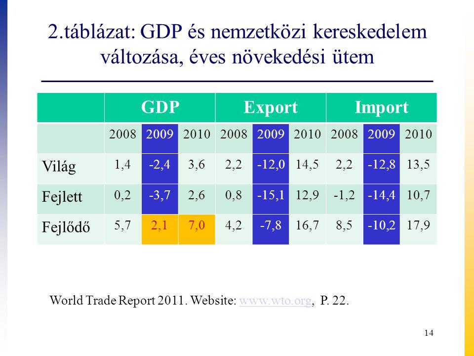 2.táblázat: GDP és nemzetközi kereskedelem változása, éves növekedési ütem