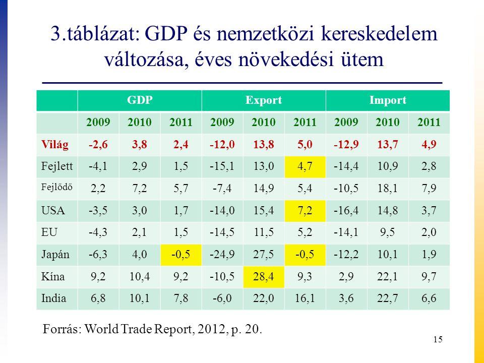 3.táblázat: GDP és nemzetközi kereskedelem változása, éves növekedési ütem