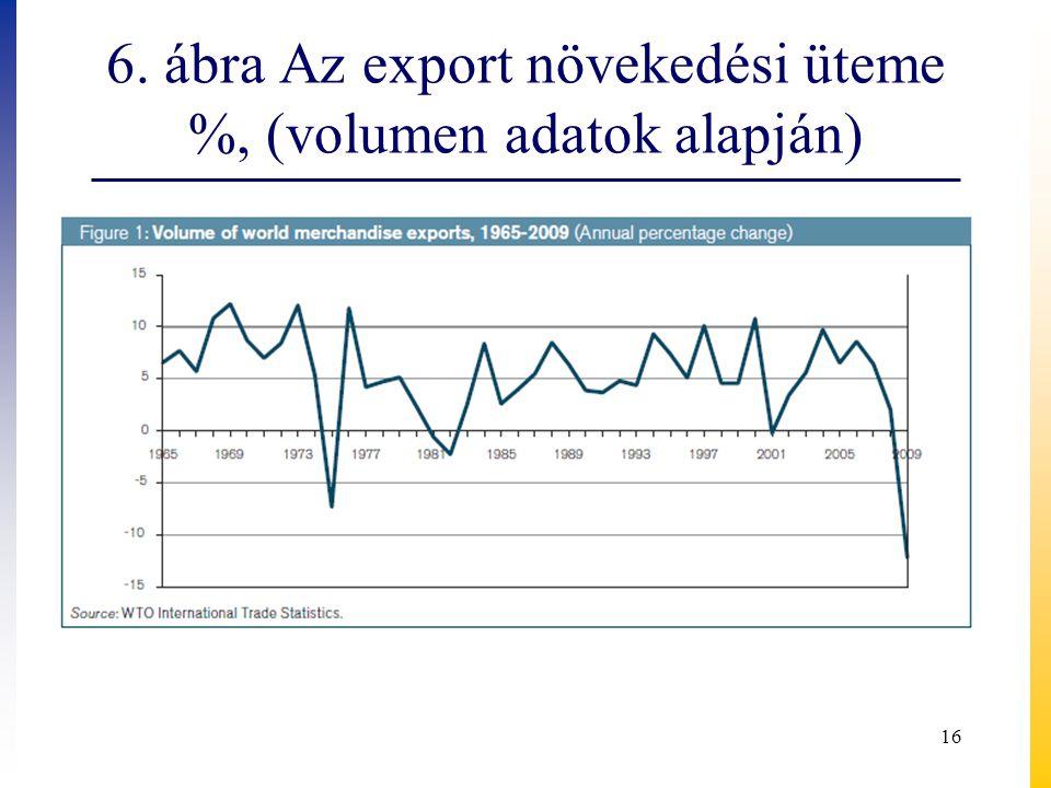 6. ábra Az export növekedési üteme %, (volumen adatok alapján)