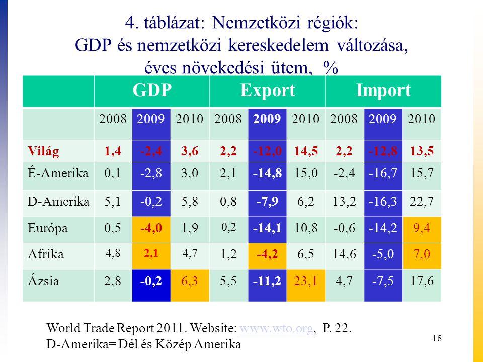 4. táblázat: Nemzetközi régiók: GDP és nemzetközi kereskedelem változása, éves növekedési ütem, %