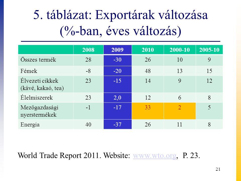 5. táblázat: Exportárak változása (%-ban, éves változás)