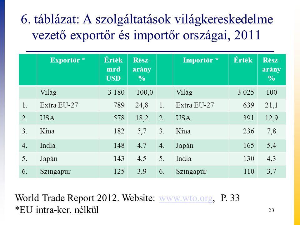 6. táblázat: A szolgáltatások világkereskedelme vezető exportőr és importőr országai, 2011