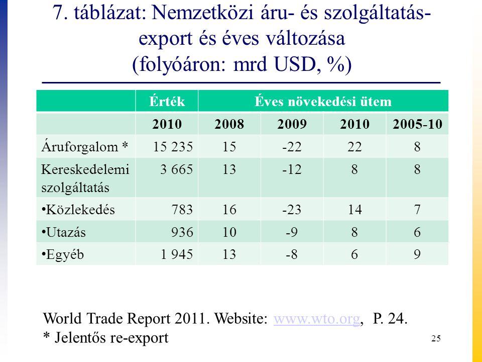 7. táblázat: Nemzetközi áru- és szolgáltatás- export és éves változása (folyóáron: mrd USD, %)